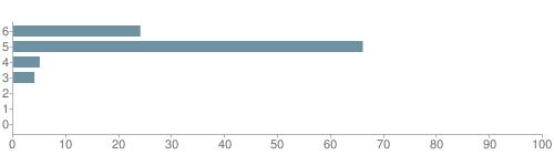 Chart?cht=bhs&chs=500x140&chbh=10&chco=6f92a3&chxt=x,y&chd=t:24,66,5,4,0,0,0&chm=t+24%,333333,0,0,10 t+66%,333333,0,1,10 t+5%,333333,0,2,10 t+4%,333333,0,3,10 t+0%,333333,0,4,10 t+0%,333333,0,5,10 t+0%,333333,0,6,10&chxl=1: other indian hawaiian asian hispanic black white